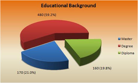 founder_international_education_level_pie_chart